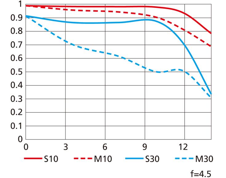 Представлен широкоугольный объектив AF-P DX Nikkor 10-20mm f/4.5-5.6G VR