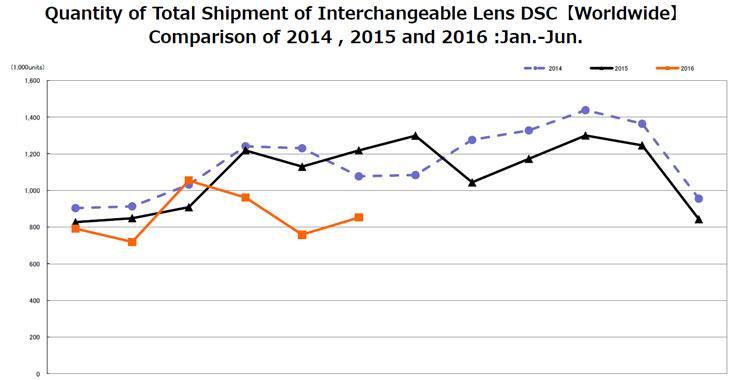 В первом полугодии рынок камер сократился, несмотря на небольшой рост в сегменте моделей со сменными объективами