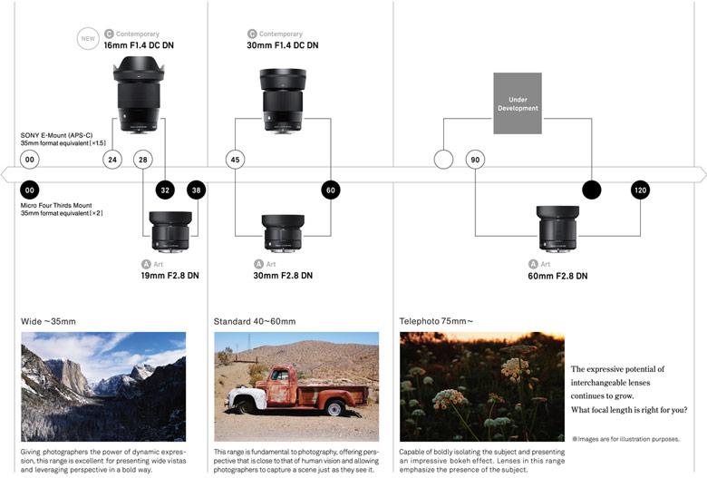 Он дополнит линейку, включающую модели Sigma 16mm F1.4 DC DN | Contemporary и 30mm F1.4 DC DN | Contemporary