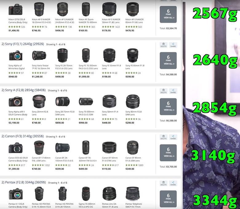 Это набор на базе камеры Nikon D750