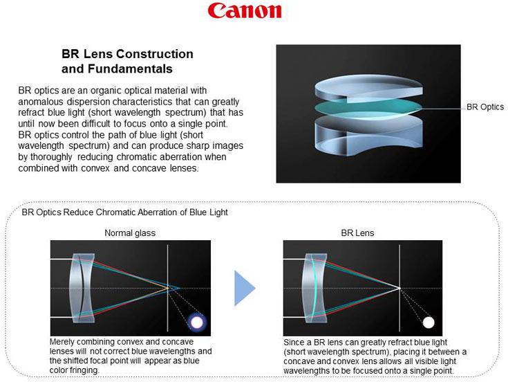 Секрет BR — в наличии между двумя стеклянными линзами вставки из органического материала