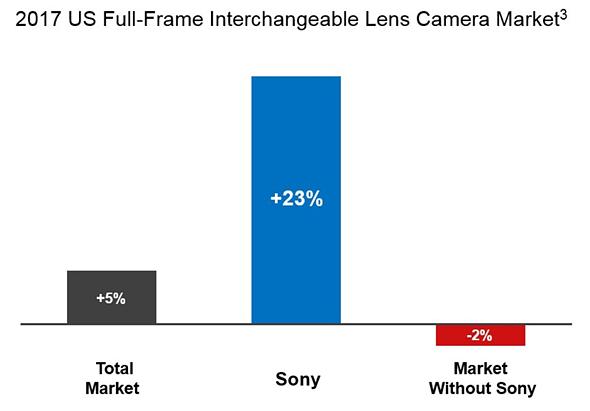 В своем утверждении Sony ссылается на данные NPD Group
