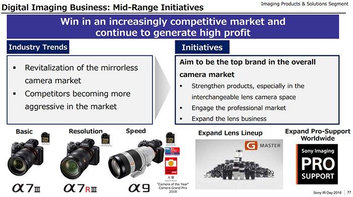 Sony хочет стать «топовым брендом» на рынке камер
