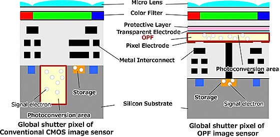 Разработка Panasonic позволяет улучшить датчик изображения типа CMOS с центральным затвором