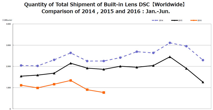 В июне 2016 года было продано 1,9 млн камер