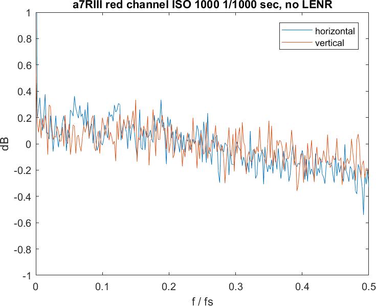 Неотключаемый алгоритм шумоподавления не дает использовать Sony a7RIII для съемки звездного неба